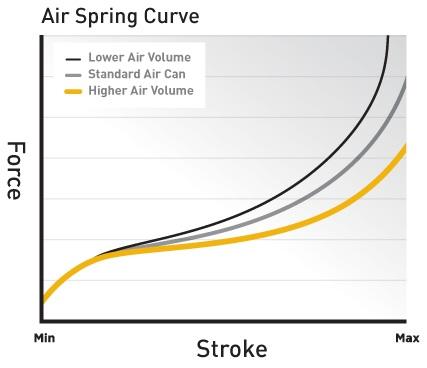, Cane Creek – DBAir Gets a High Volume Air Canister – XV