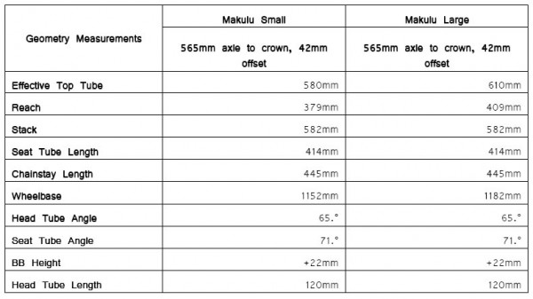 2010 Makulu Geometry Chart