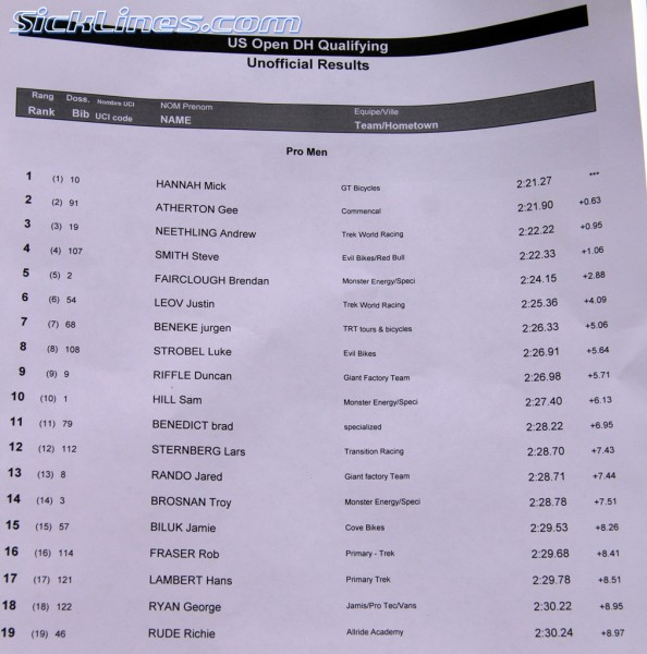 2010 U.S. Open DH Qualifying Results Pro Men