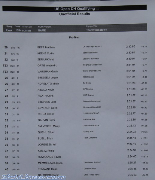 Pro Men US Open Qualifications Results
