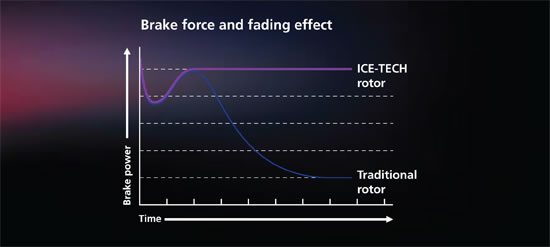 Brake Fade Chart : Shimano ice technologies xtr benchmark test sick