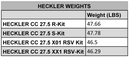 , Santa Cruz Introduces an eMTB – Heckler (CC R, CC S, CC X01 RSV, CC XX1 AXS RSV)